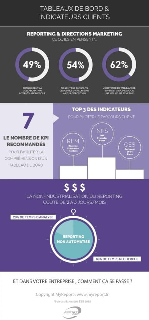 Infographie-MyReport-Reporting-commercial