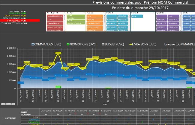 MyReport - prévisions commerciales